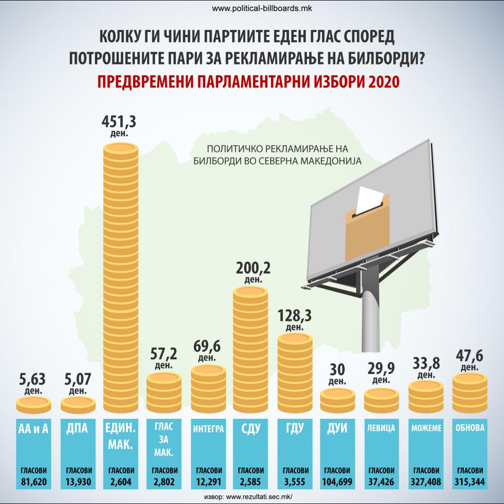 kolku-cinel-eden-glas-political-billboards-mk